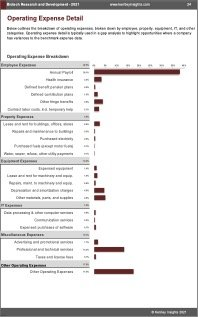 Biotech Research Development OPEX Expenses