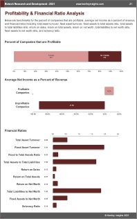Biotech Research Development Profit