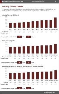 Biotech Research Development Revenue