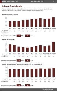 Business Service Centers Revenue