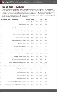 Engineering Life Sciences Research Development Benchmarks