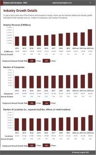 Finance Insurance Revenue