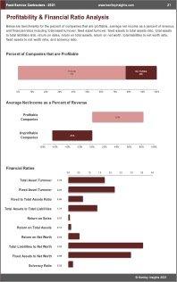 Food Service Contractors Profit