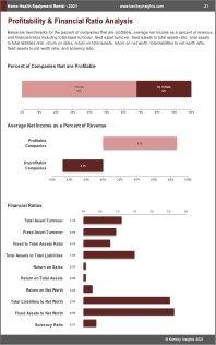 Home Health Equipment Rental Profit