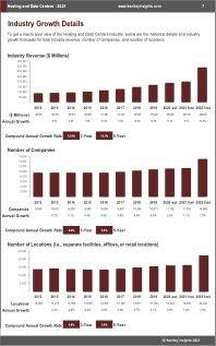 Hosting Data Centers Revenue