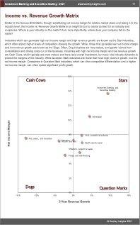 Investment Banking Securities Dealing BCG Matrix