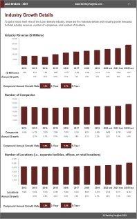 Loan Brokers Revenue