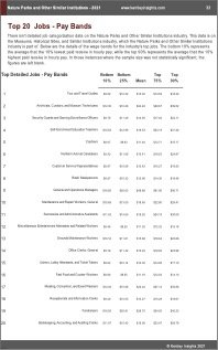 Nature Parks Other Similar Institutions Benchmarks