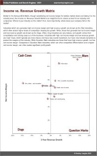 Online Publishers Search Engines BCG Matrix