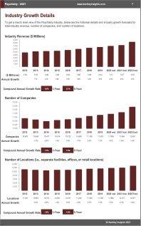 Psychiatry Revenue