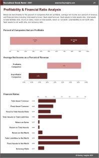 Recreational Goods Rental Profit
