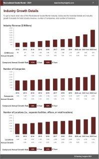Recreational Goods Rental Revenue