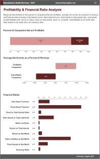 Reproductive Health Services Profit