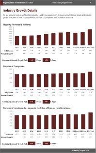 Reproductive Health Services Revenue