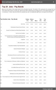School Employee Bus Services Benchmarks