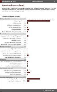 Securities Brokerage OPEX Expenses