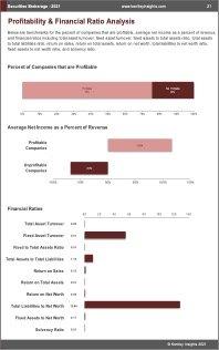Securities Brokerage Profit