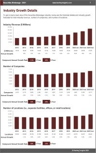 Securities Brokerage Revenue