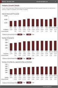 Wineries Revenue